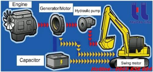 Motor bơm quay toa là bộ phận quan trọng giúp máy xúc làm việc hiệu quả