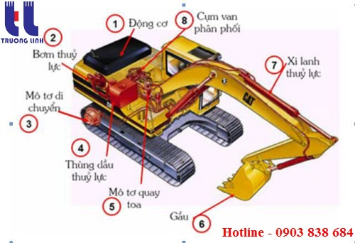 Cấu tạo chi tiết hệ thống thủy lực máy xúc 1 gầu