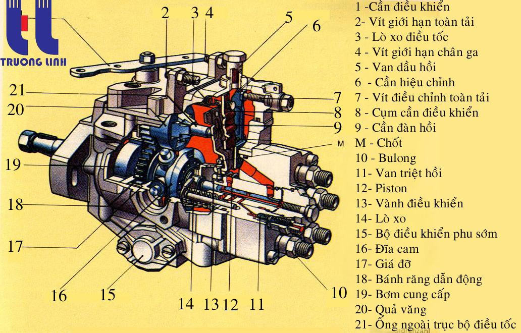 Bơm nhiên liệu cao áp - cung cấp phụ tùng động cơ xe cơ giới